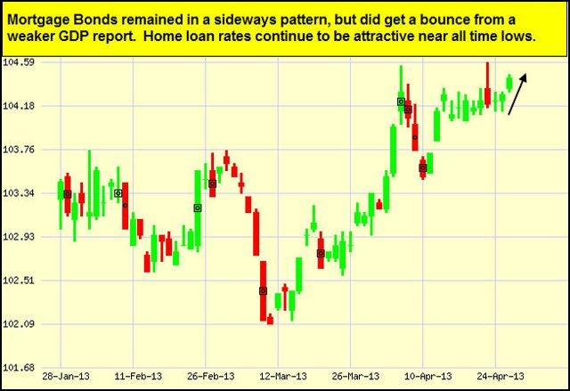 apr29-bonds-chart