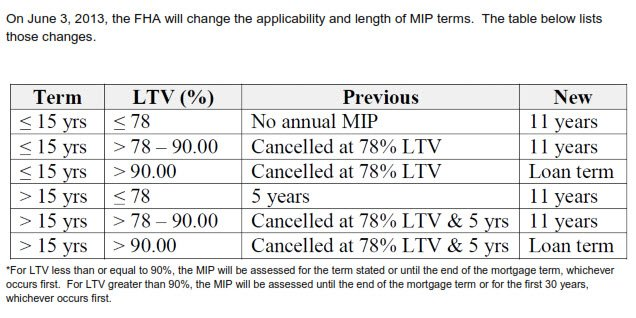 FHA-MIP-term-changes
