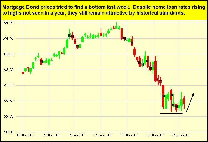 FannieMaeMortgageBond-chart-2013-06-07