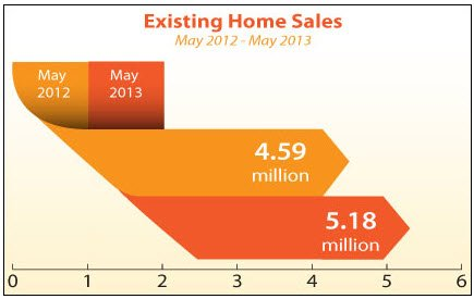 existing-home-sales-may2012-2013