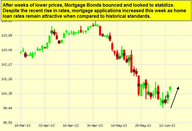 jun17-bonds-chart