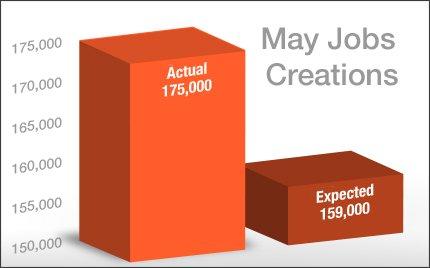may-job-creations_2013-06-07