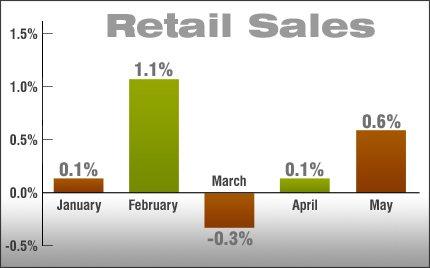 retail-sales-2013-06-17