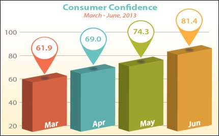 consumer-confidence-mar-jun_2013-07-01