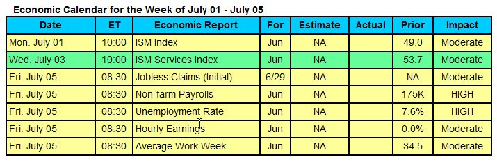economic-calendar-july-1-5-2013