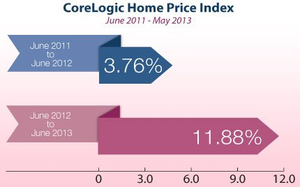 corelogic-home-price-index-jun-2011-may-2013