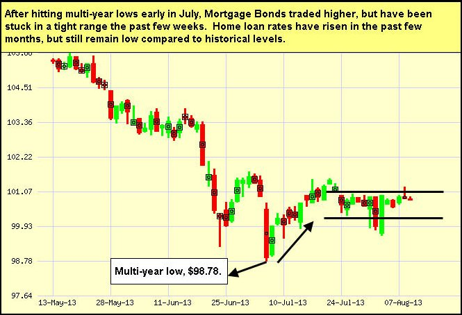 july2013-bonds-chart