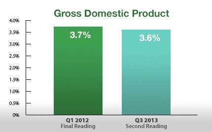 GDP_2013-12-06