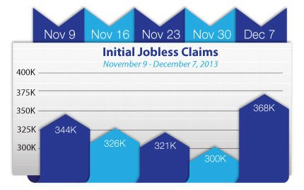 Initial-Jobless-Claims_2013-nov9-dec7