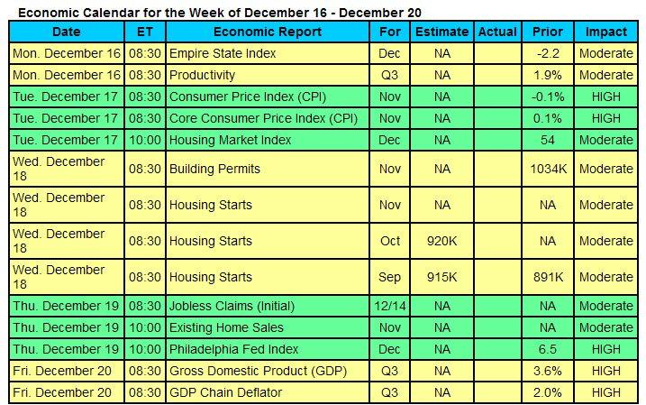 econ-calendar-20131216