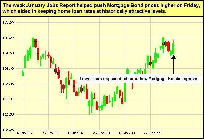 jan2014--bonds-chart