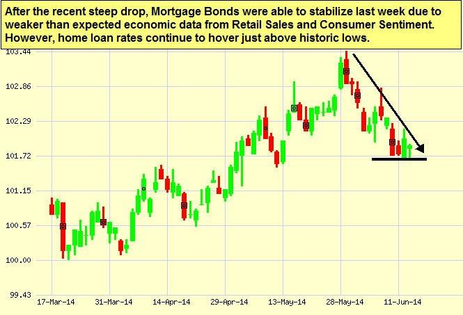 mtg-bonds_2014-06-13