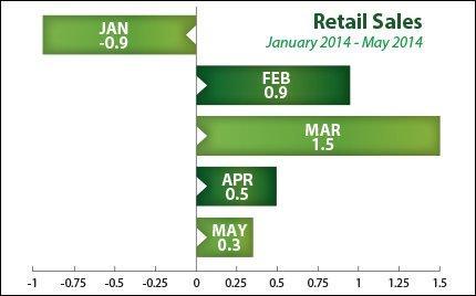 retail-sales_2014-06-13