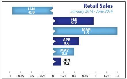 jul21-retail-sales