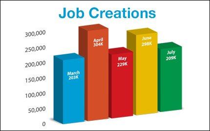 job-creations_2014-08-01