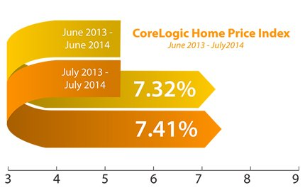 Corelogic-Home-Price-Index_2014-09-05