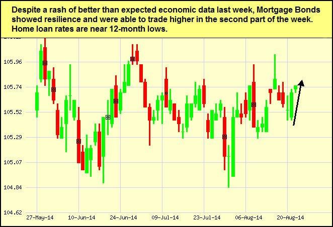 aug22-bonds-chart