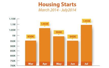 housing-starts_2014-08-22