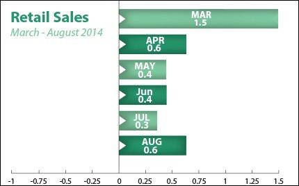 sep15-retail-sales_2014-09-12