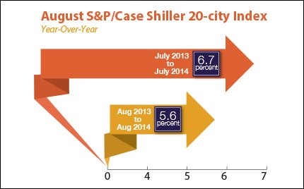 aug-s&p-case-shiller-20-city-index_2014-10-31