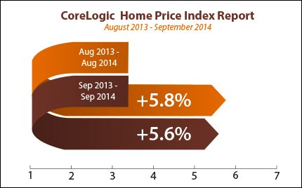 corelogic-home-price-index-nov10