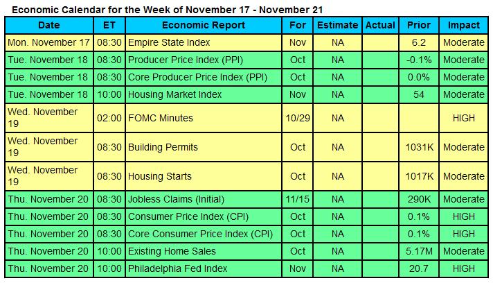 econ-calendar-2014-11-17