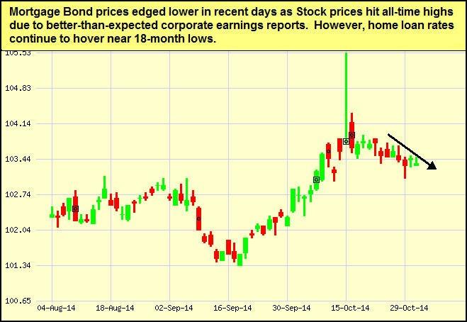 nov03-bonds-chart
