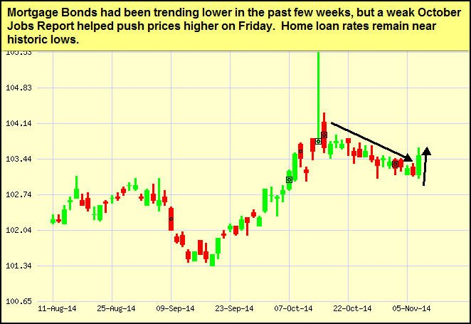 nov10-bonds-chart
