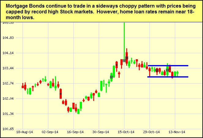 nov17-bonds-chart