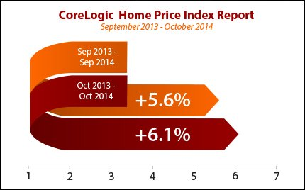 corelogic-home-price-index-dec08