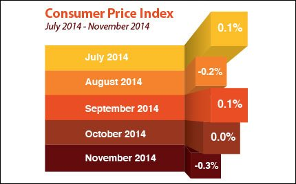 consumer-price-index_2014-12-19