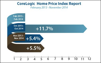 corelogic-home-price-index-2015-01-12