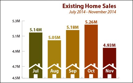 existing-home-sales-2015-01-05