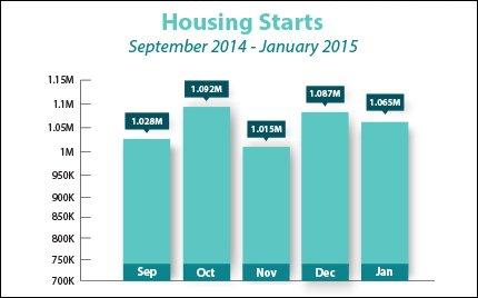 housing-starts_sep2014-jan2015