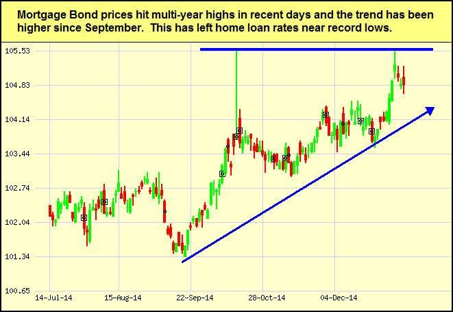 mtg-bonds-2015-01-12