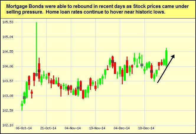 mtg-bonds_2015-01-05