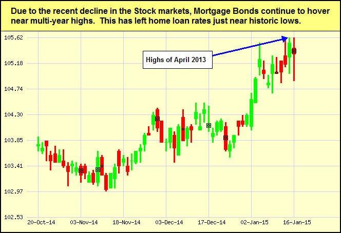 mtg-bonds_2015-01-19