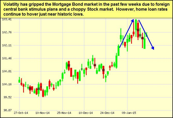 mtg-bonds_2015-01-26