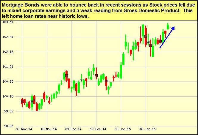 mtg-bonds_2015-02-02