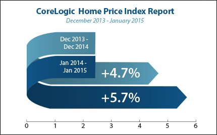 corelogic-home-price-index_2015-03-09