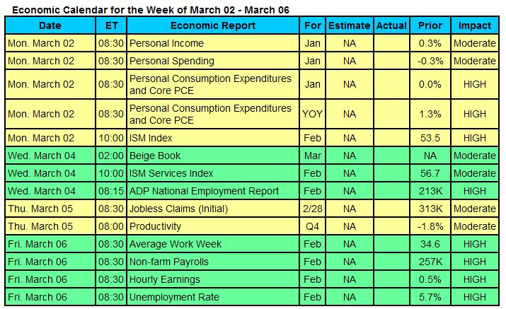econ-calendar=2015-03-02