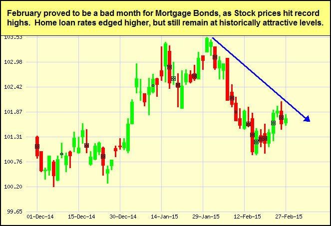 mtg-bonds_2015-03-02