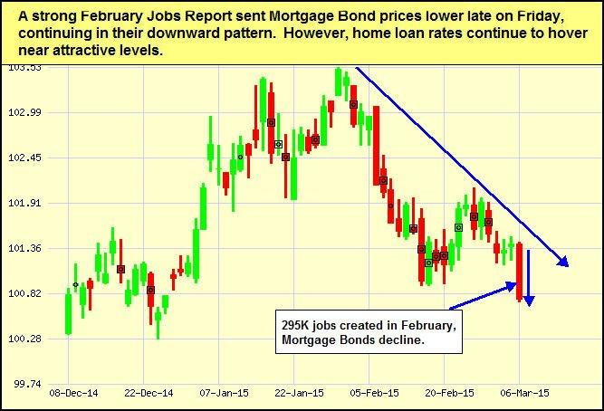 mtg-bonds_2015-03-09