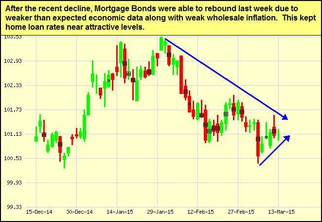 mtg-bonds_2015-03-16