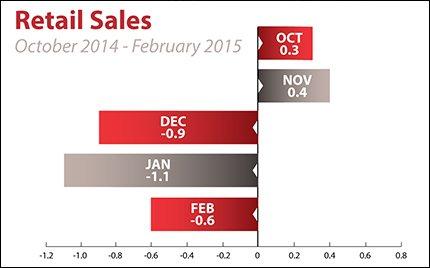 retail-sales_2015-03-16