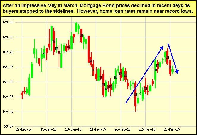 mgt-bonds-2015-03-30