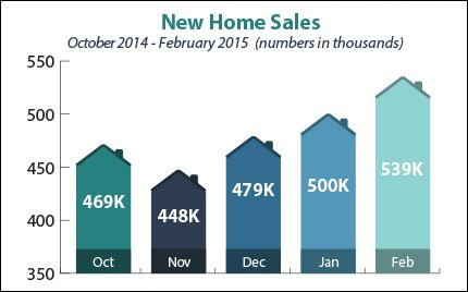 new-home-sales_2015-03-30