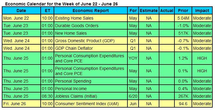 econ-calendar-2015-06-22