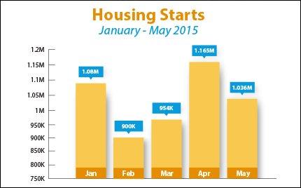 housing-starts_2015-06-22