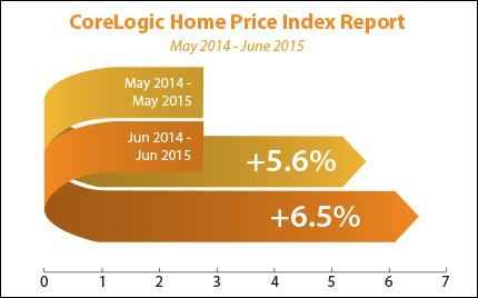 housing-price-index_2015-06-22